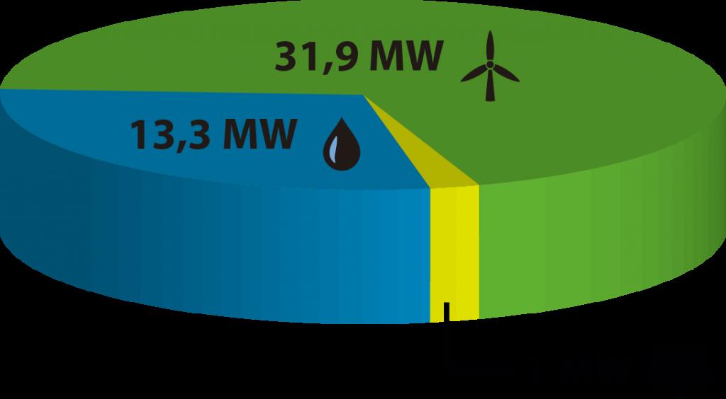 Gráfico energías renovables